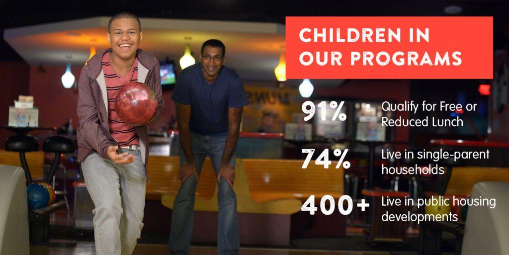 ChildreninPrograms