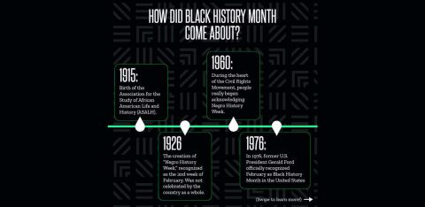 How Did Black History Month Come About?